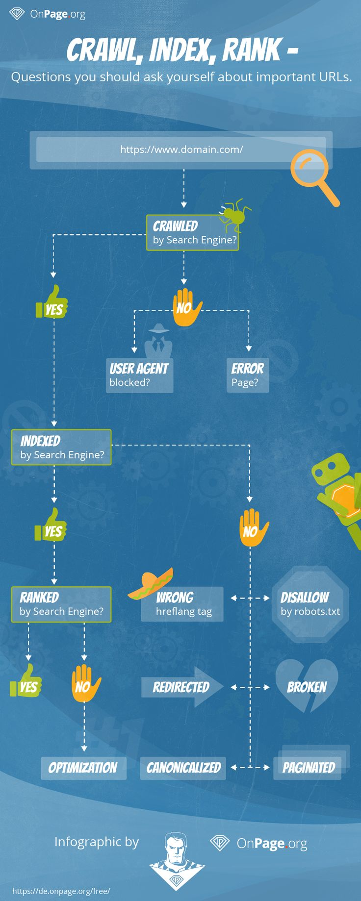 Crawl Infografik