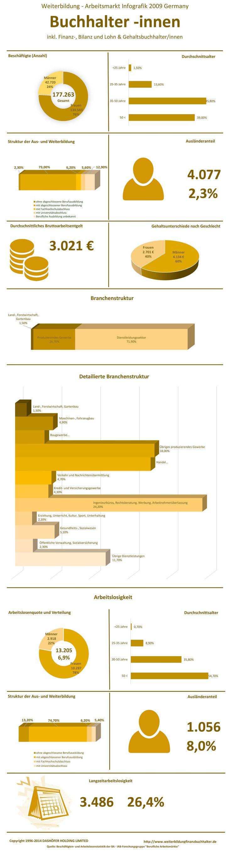 Die Infografik zu Weiterbildung, Gehalt und Arbeitsmarkt der Berufsgruppe Buchhalter inkl. Finanzbuchhalter, Bilanzbuchhalter, Lohn- und Gehaltsbuchhalter in Deutschland, 2009. Hier finden sie alle notwendigen Daten zum Berufsbild eines Finanzbuchhalters, Buchhalters etc. inklusive der Branchen, in denen  Finanzbuchhalter eingesetzt werden, der Auslaenderanteil und die Arbeitslosenquote. Die Daten sind auf dem Stand des Jahres 2009