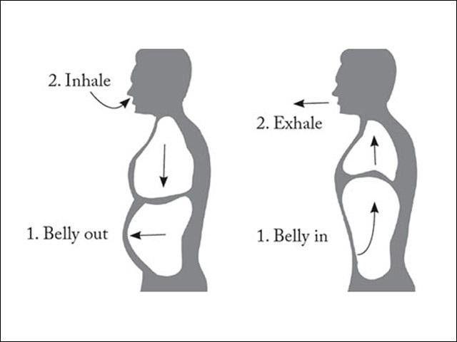 How To Fix A Hiatal Hernia Yourself Hernia Symptoms Hernia Exercises Irritable Bowel Disease