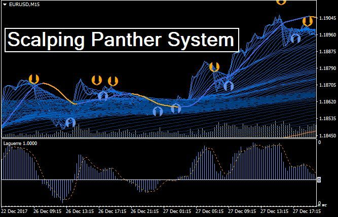 Scalping Panther System Mt4 Intraday Trading Learn Forex