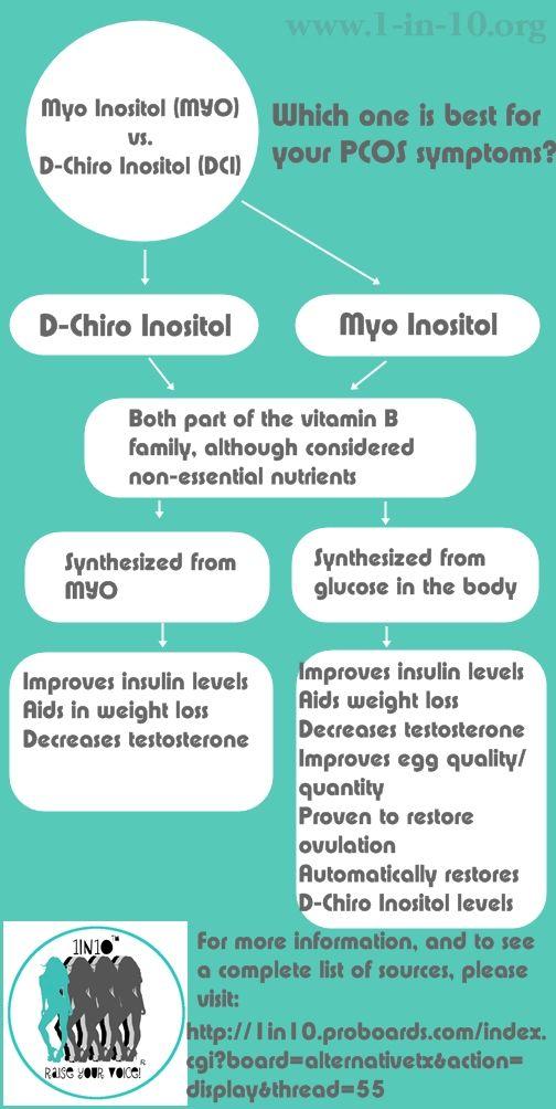 Myo Inositol vs. D-Chiro Inositol for PCOS