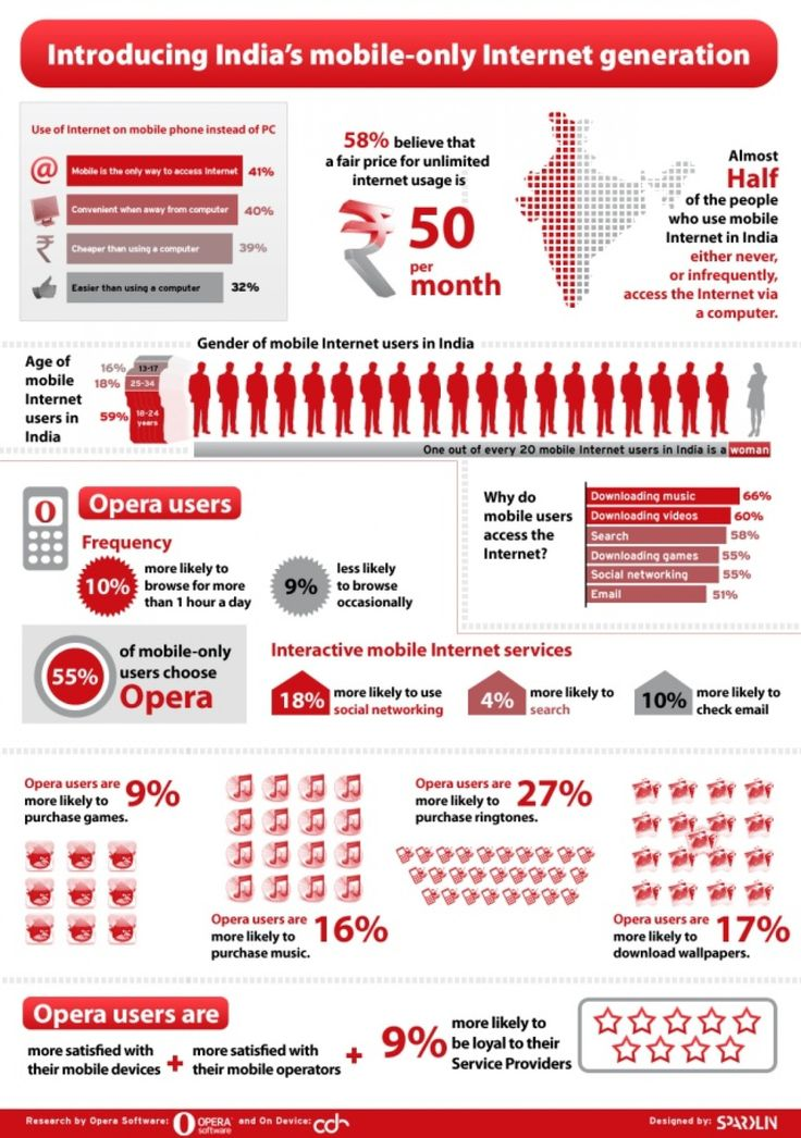 Introducing India's Mobile-Only Internet Generation Infographic