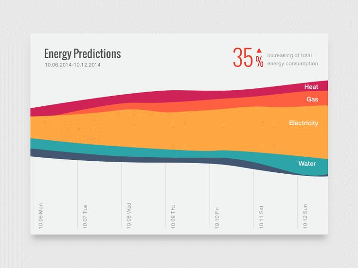 Energy Consumption data dashboard by Kingyo
