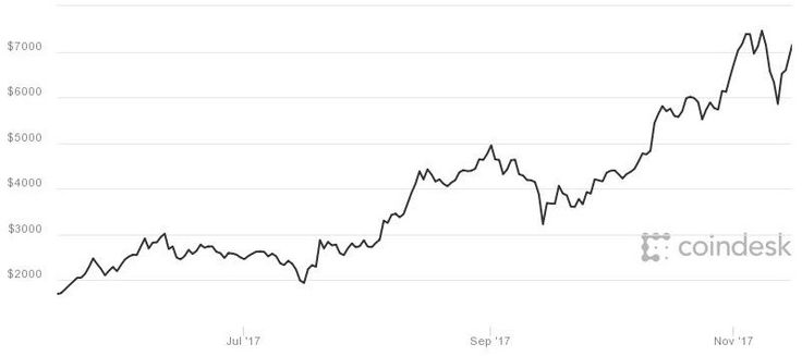 Bitcoin jumps more than 9% after news Square is testing the digital currency  Bitcoin briefly surges more than 9 percent Wednesday after news that Squares payments app Cash is testing support for the digital currency. The gains brought bitcoin within 10 percent of its record high hit last Wednesday. However the controversy   Bitcoin briefly surges more than 9 percent Wednesday after news that Squares payments app Cash is testing support for the digital currency. The gains brought bitcoin…
