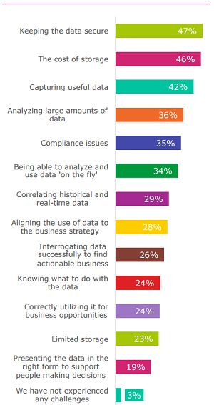 Survey: 'Big Data Paralysis' Is Holding Companies Back http://ow.ly/PFBmC