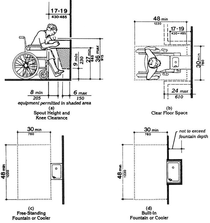 Kitchen Sink Height: 26 Best Diagrams - ADA Images On Pinterest