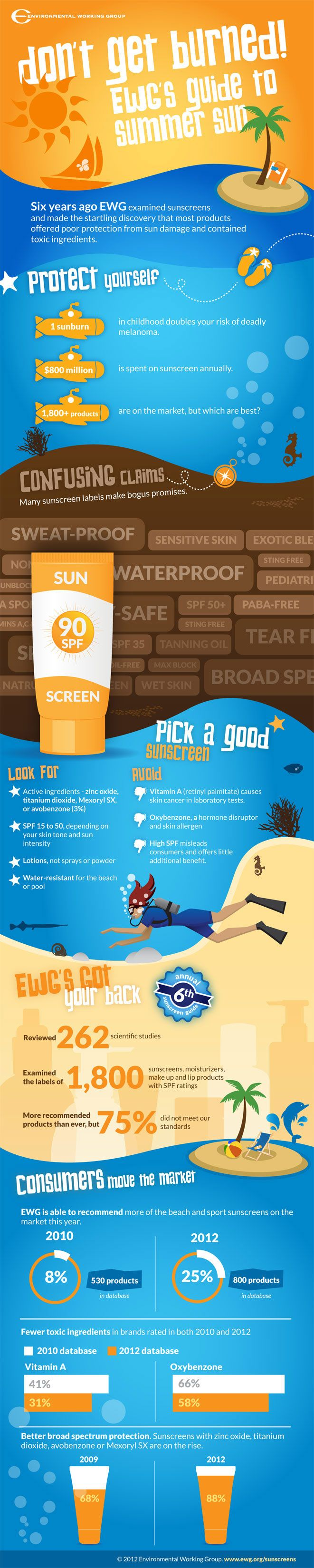 Sunscreen Infographic by ewg.org: Do you know that one sunburn in childhood doubles your chance of developing skin cancer? Can you guess how much money the sunscreen industry makes every year from products that rarely work? Get the facts. #Infographic #Sunscreens