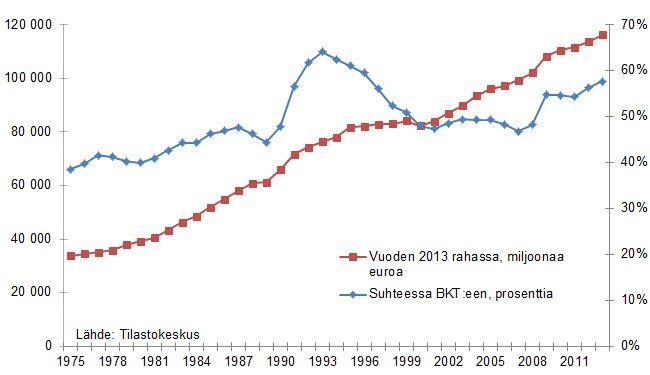 Julkisten menojen kehitys - Veronmaksajain Keskusliitto ry