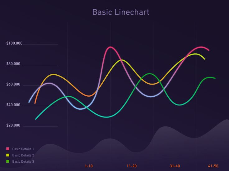 Line chart graph animation