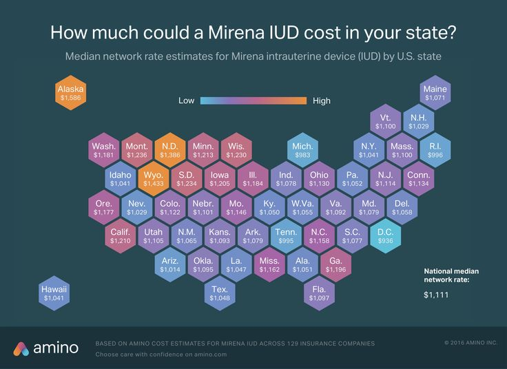 mirena iud network rate w_out ACA