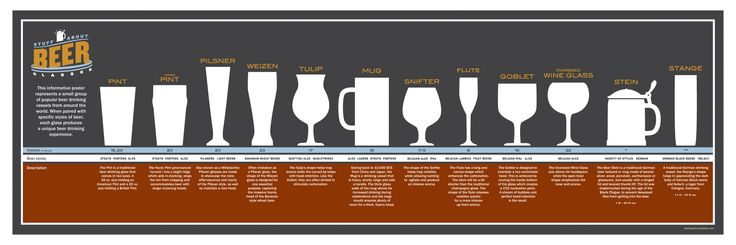 Stuff About Beer Glasses