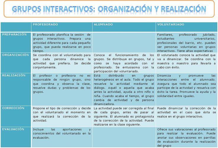 Grupos interactivos: Organización y Realización
