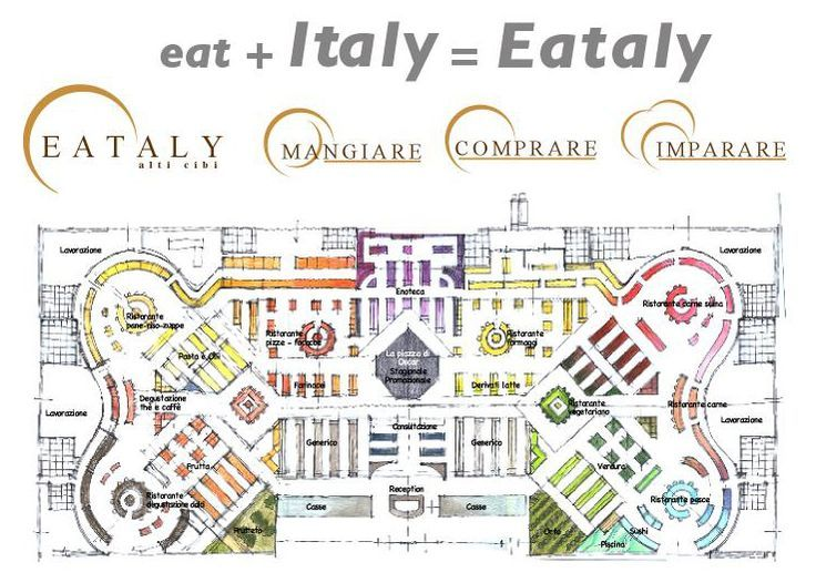 Image result for eataly layout