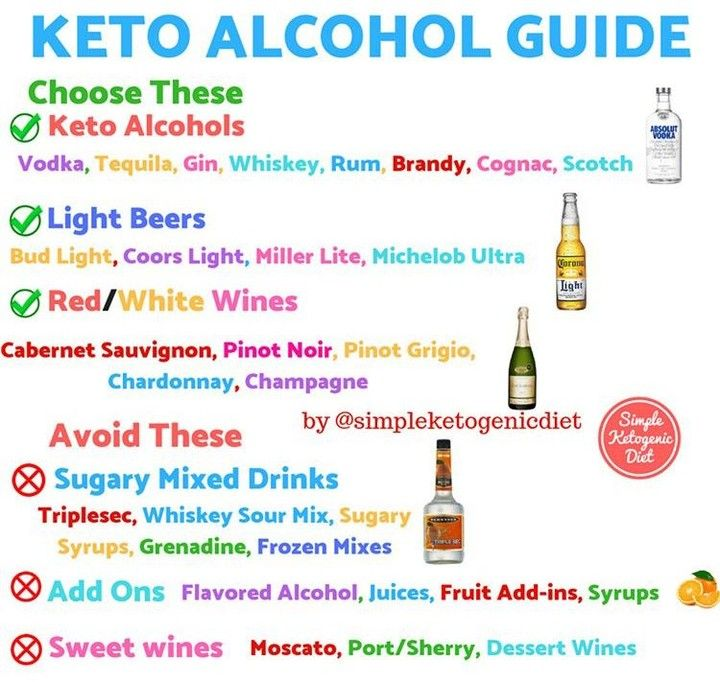 Keto Diet - KETO ALCOHOL GUIDE⠀ You have probably wondered to yourself, can I drink and stay in ...