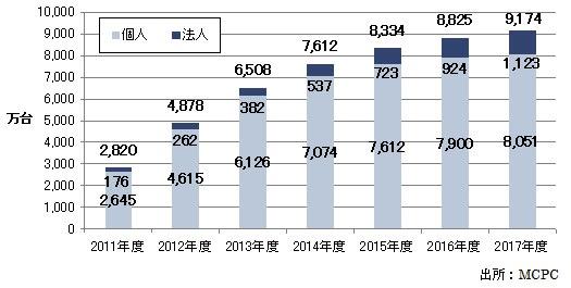 契約数は、2012年度の4878万台から、2017年度には9174万台に到達―― 黎明期から続く7年目の実績 『スマートフォン利用動向調査報告書2013 [市場動向と展望/ケータイとの比較から分析するユーザー動向]』発売 | インプレス R