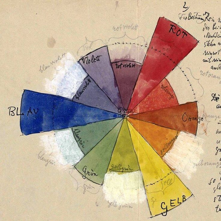 Paul Klee color wheel drawing Paul klee