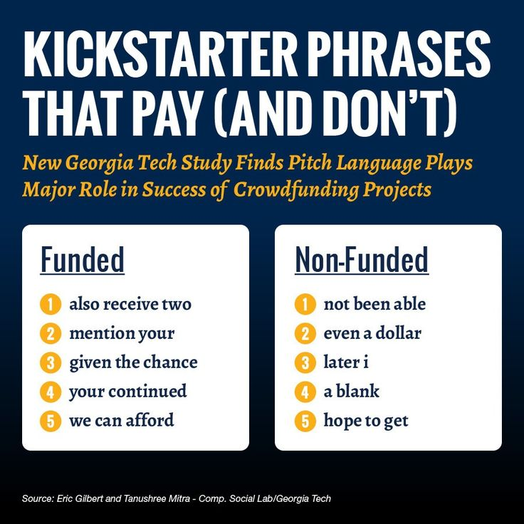 A recent study from researchers at Georgia Tech found that the language used in Kickstarter campaigns affected the likelihood of a project meeting its funding goal.