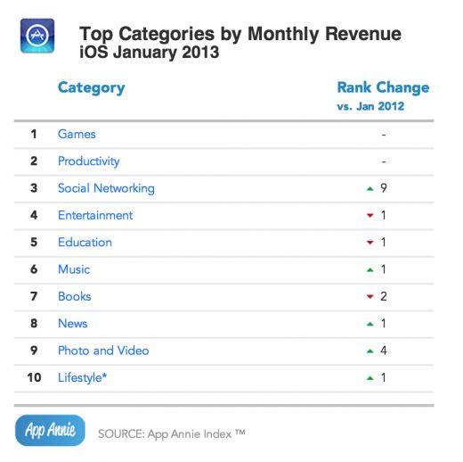 Las Apps de Redes Sociales Escalan a las Categorías más Descargadas