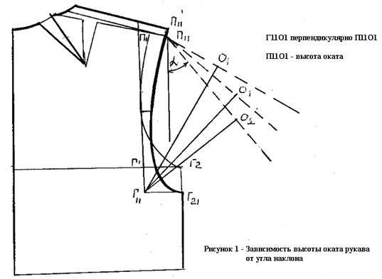 Взаимосвязь оката рукава с параметрами проймы в изделиях с углубленной проймой