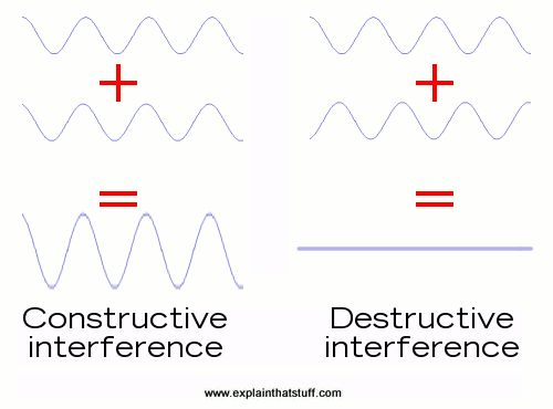 How Do Interferometers Work