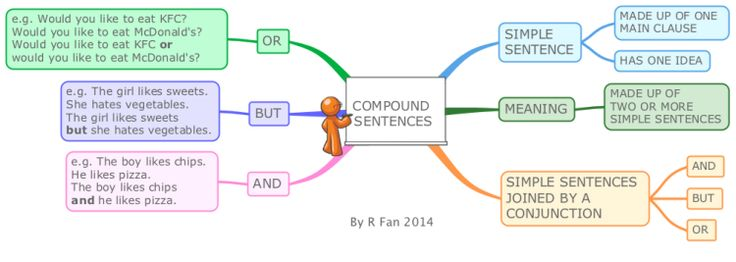 This mind map briefly describes and gives examples of compound sentences which use the most common conjunctions: and, but and or.