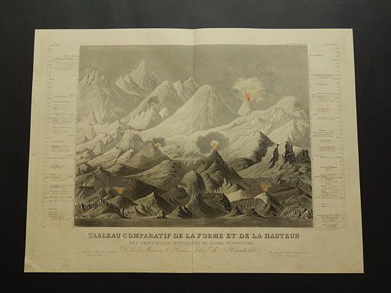 Antique chart of world's highest peaks 1844 by DecorativePrints
