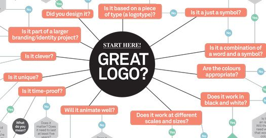 The ULTIMATE GUIDE to logo design: 30 expert tips | Graphic design | Creative Bloq