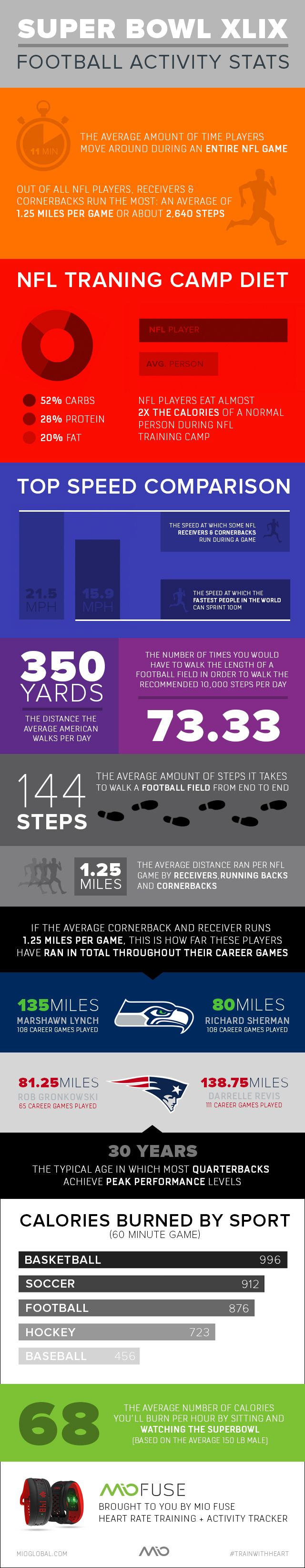Check out this awesome infographic on the activity & fitness of NFL players! #fitness #NFL #stats #infographic #SB49 #Patriots #Seahawks #SeattleSeahawks #NewEnglandPatriots #Football #stats #sports #sportslovers #activitytracker #MioFUSE #health #fitness #trainwithheart #heartratemonitor #pedometer #creativeinfographic #mioglobal