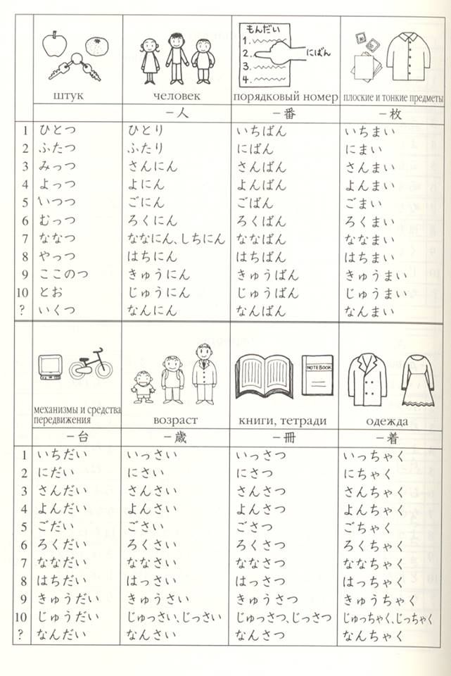 Japanese particles for counting
