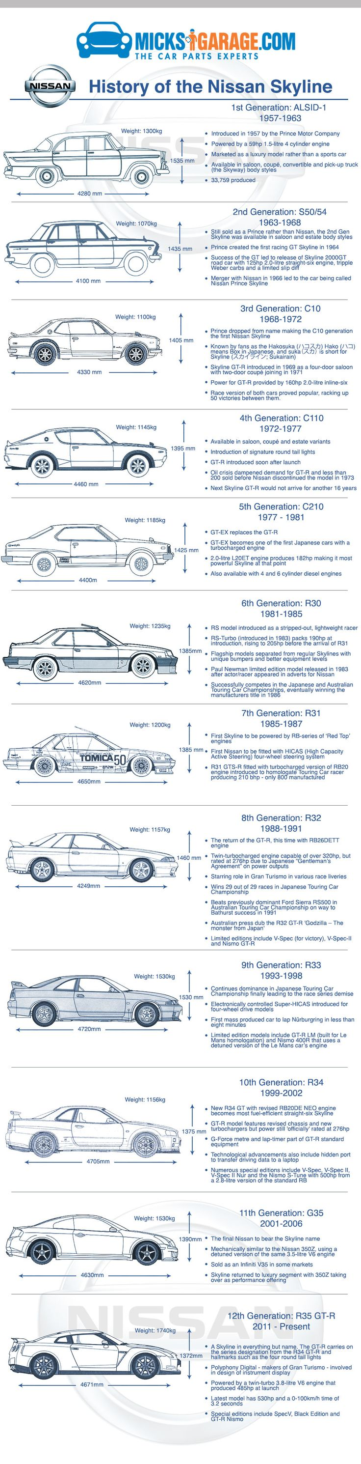 History of the Nissan Skyline. An infographic by the team at MicksGarage.com