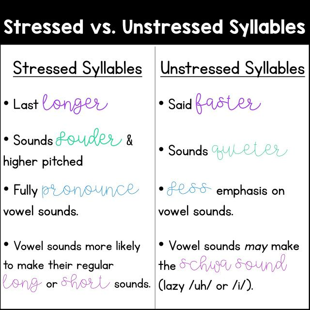 What Is The Schwa Schwa Word Stress Sounding Out Words