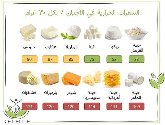 السعرات الحرارية في الأجبان لكل ٣٠ غرام كاملة الدسم معظم الأجبان منها نوعين قليل الدسم و كامل الدسم فنحاول نختار Health Food Health Instagram Posts
