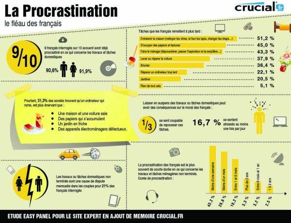 Infographie : 90% des français avouent faire preuve de procrastination