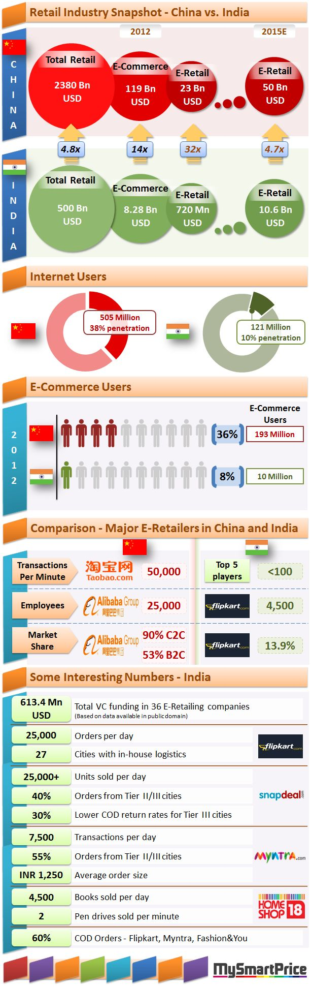 what kind of retail systems do rural india and china have India, china and south africa box 31 new pharmaceutical policies in china box 41 china's rural–urban divide pharmaceutical policy in china.