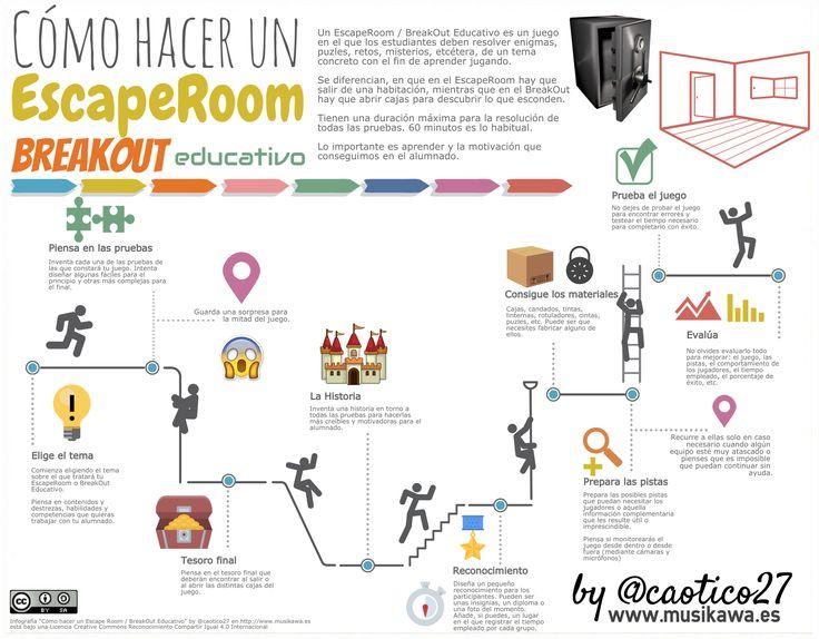 Como-hacer-un-Escape-Room-BreakOut-Educativo-by-@caotico27.png (2072×1616)
