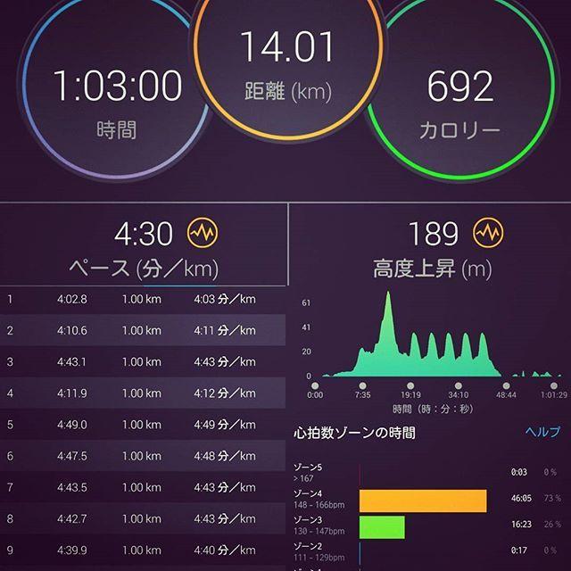 2016/11/22 23:44:16 hiroshi_urayama_ddrhiro8 <疲労蓄積:坂やるがかなりの疲労、成長は感じた> * 身体の深部にダメージが残っている感覚でスタート。 ウォームアップで脚が重たい(筋肉痛と疲労で動きが鈍い)。 2キロ位まで通常ペースで走るが筋肉疲労(ダッシュは止めた)。 ペースを落として何とか走りきったが辛かった。 インターバル後はきちんと休養を。 体感的に1WはゆったりRunでも良いと感じました。 | そして、心拍数がぜんっぜん上昇しない。 先週のインターバルの練習効果が凄い高かったんだと思う。 普通に4'40位のペースだと心拍数ゾーンが「モデレート(緑)」。 感覚的には全部キロ5'15-5'30位で走ったつもりでも、 先週の今日と同じようなペースは保ててます。 | 身体感覚で「疲労がたまってる」と分かったので、いい練習でした。 *   The sense that damage remains in the physical deep part. A leg is heavy at the time of a warm-up. I…