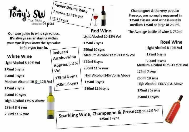 Tonys wine prosecco syn list