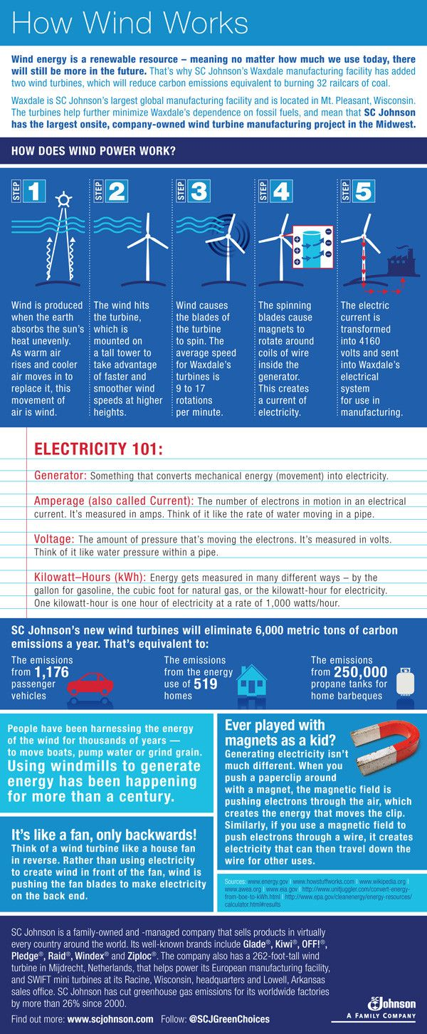 Ever wondered how #wind power really works? This infographic gives a quick, handy explanation. We're so excited that many of our products are made with wind power!