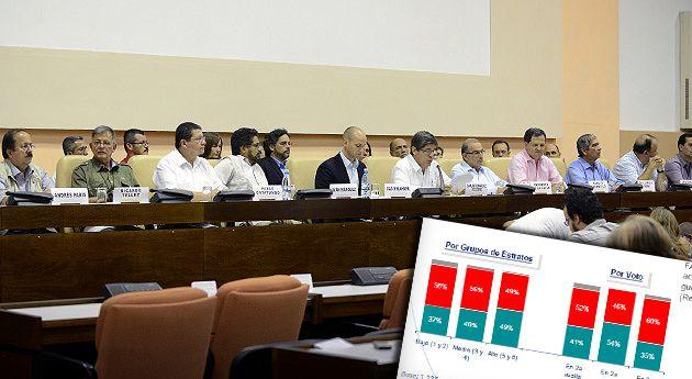 Ricos apoyan proceso de paz encuesta Colombia opina, Nación - Semana.com