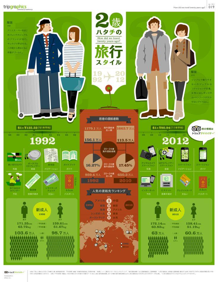 20歳の旅行スタイル トリップアドバイザーのインフォグラフィックスで世界の旅が見える