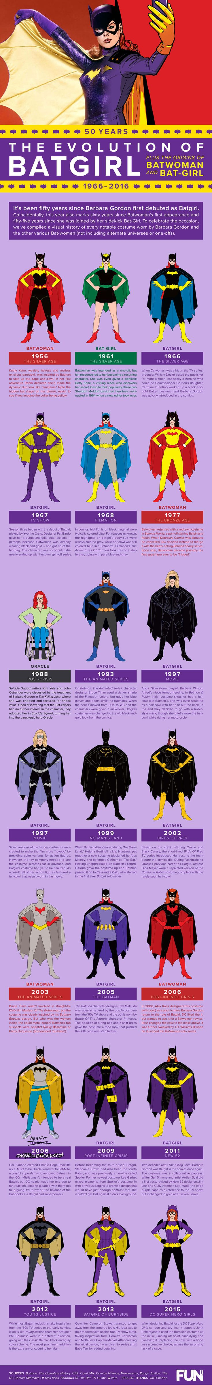 The Evolution of Batgirl [Infographic] - Fun Blog