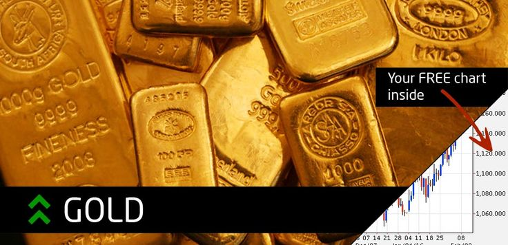 Trending Up | Gold rises to 6-month high amid Fed rate-hike uncertainty and weak market sentiment. #BinaryOptions #Trading #News #Gold #tradingnav
