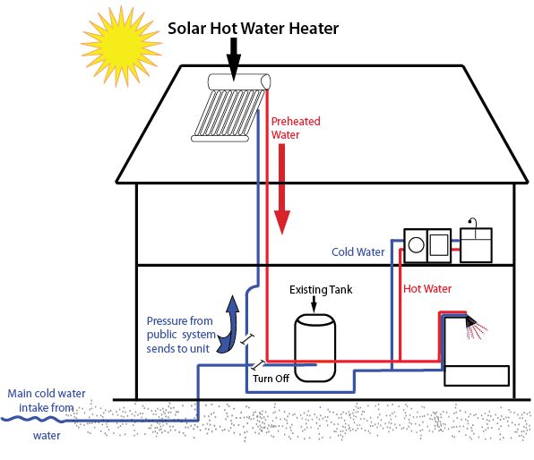 Solar Water Heater Circuit Diagram | This Is A Diagram Of How A Solar Hot Water Heater Works