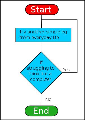 The  Best Computer Flow Chart Ideas On   Computer