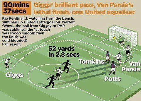 Man United vs West Ham. FA Cup 3rd Round. Giggs' sublime pass and RvP's lethal finish.