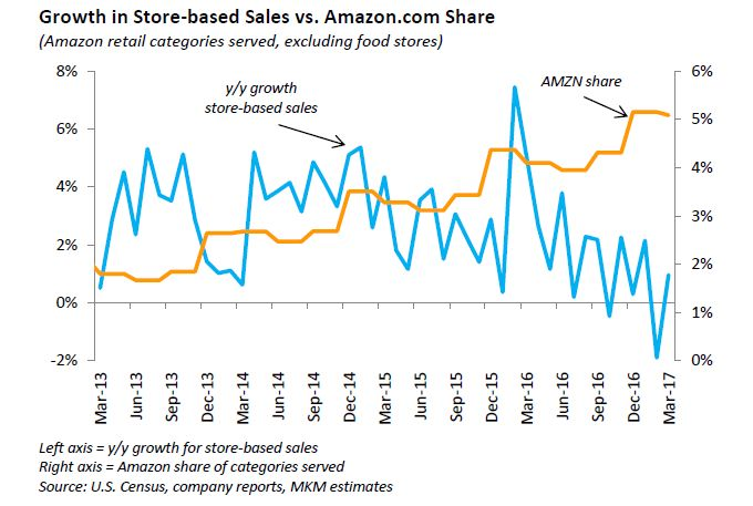 Amazon's share of retail sales across the U.S. in key categories is about to accelerate, MKM Partners' Rob Sanderson writes.