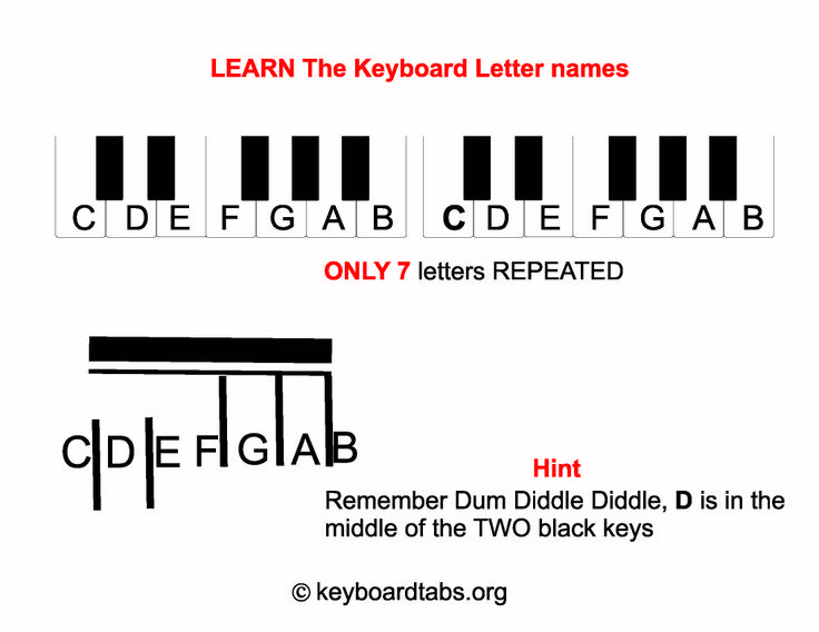 Learn to chord with keyboardtabs.org