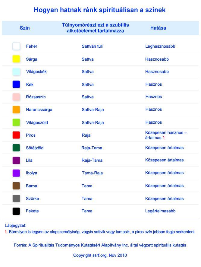 Hogyan hatnak ránk spirituálisan a színek