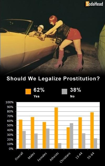prostitution should be legal The oldest job in the world has, for quite a long time now, been regarded as a hateful and fallen choice of work prostitution exists and will continue to exist.