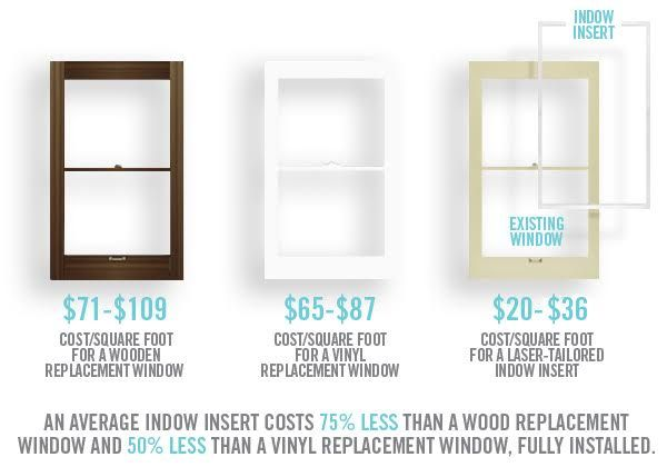 Indow window inserts are more affordable than window replacement cost